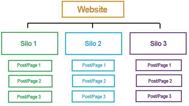 estructura de SILOS de una web
